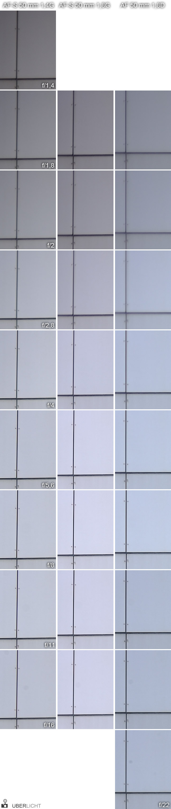 Nikon AF Nikkor 50 D700 FX Vergleich Randschaerfe