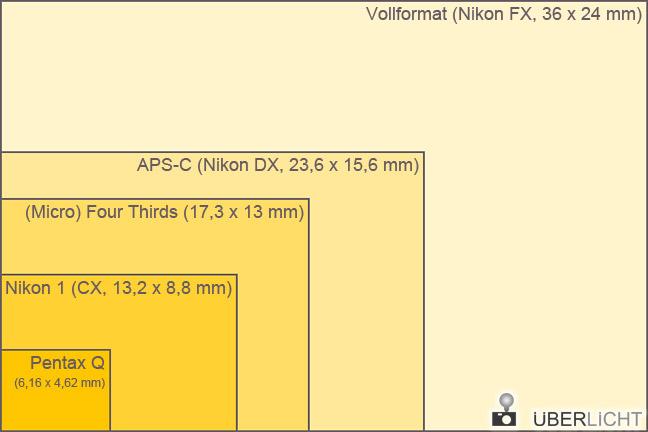 Sensoren Nikon 1 CX FX DX mft und Pentax Q im Vergleich