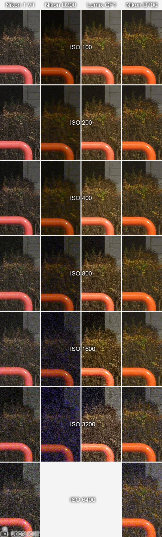 Nikon V1 ISO-Vergleich mit D700 D200 und Panasonic Lumix GF1