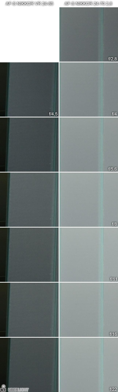 Nikon 24-85 VR Randschärfe im Vergleich mit dem 24-70 2,8 Nikkor bei 70mm