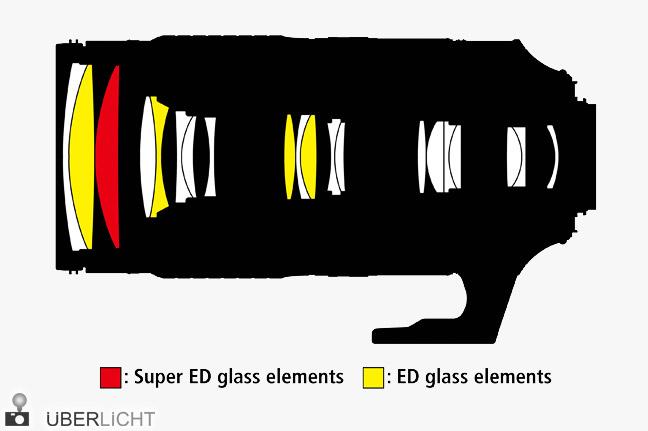 Nikkor AF-S 80-400mm 1:4,5-5,6G ED VR, Konstruktion, Telezoom-Objektiv